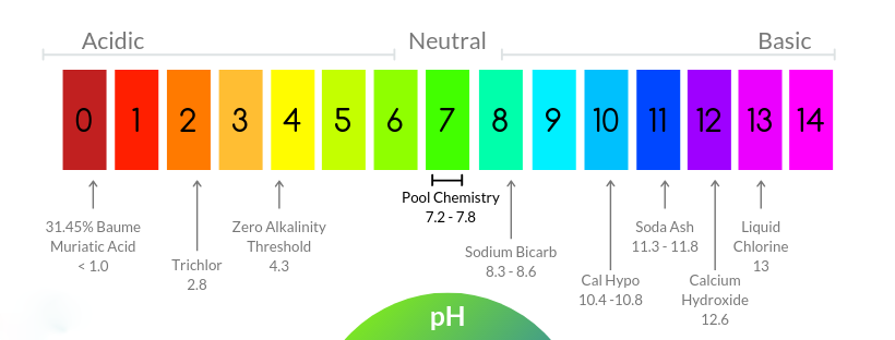 How To Lower Alkalinity In Pool